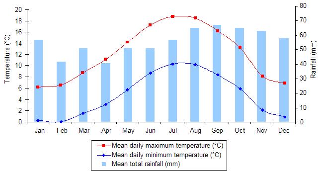 El tiempo en Edimburgo: gráfica de temperaturas y precipitaciones